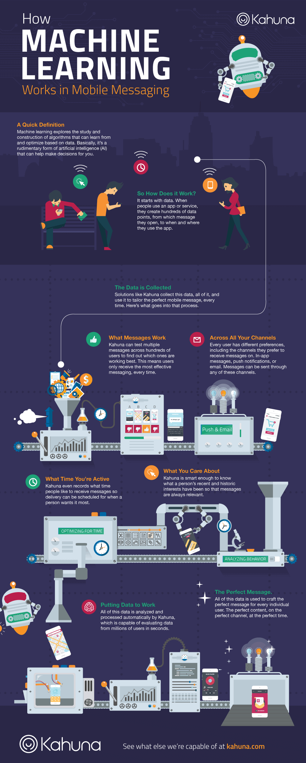 How Machine Learning Works in Mobile Messaging infographic