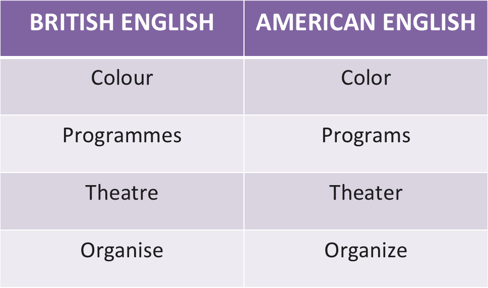 Comparison table of British and American English spellings