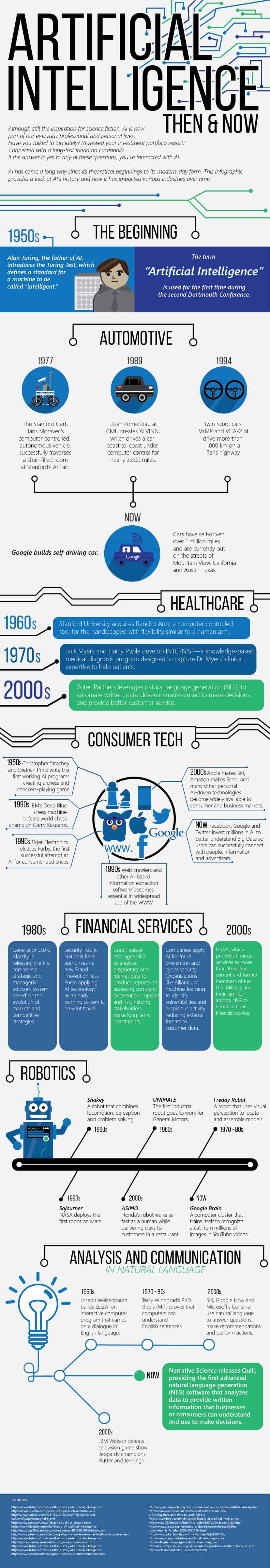 Artifical Intelligence Then & Now infographic