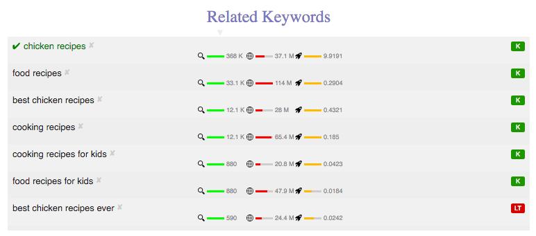 twinword-seo-keyword-usage
