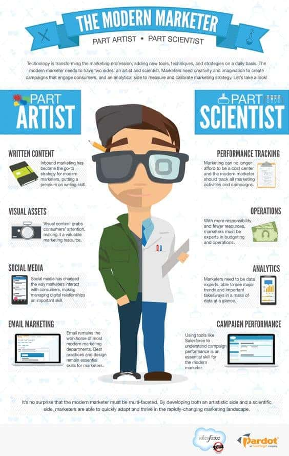 The Modern Marketer infographic