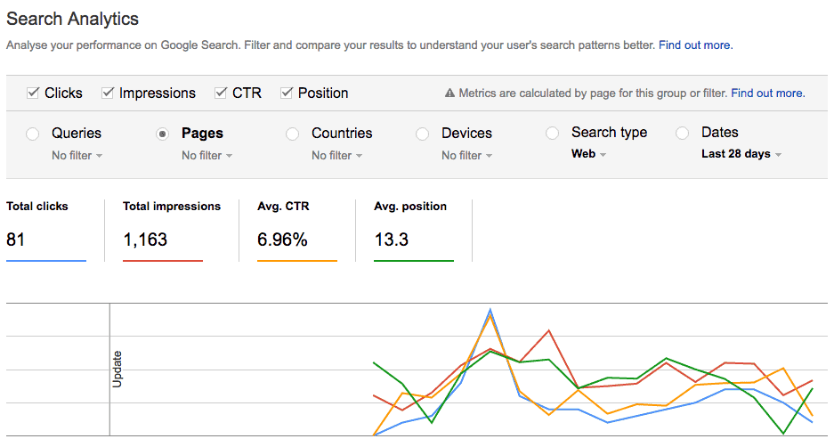Screenshot of Google Search Console Search Analytics
