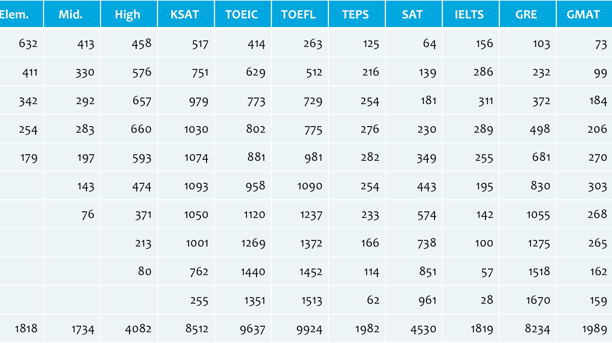 Screenshot of word count for each test type and level from Twinword Exam
