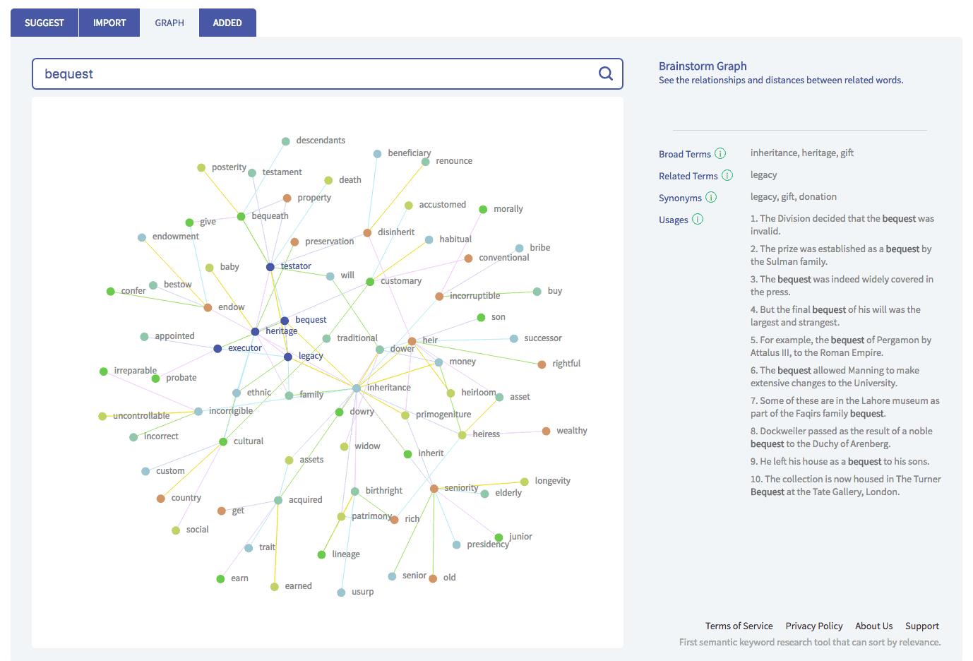 Twinword Ideas - best free LSI keyword tool with brainstorming graph