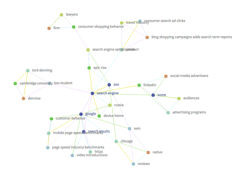 Search Engine Trending Word Map
