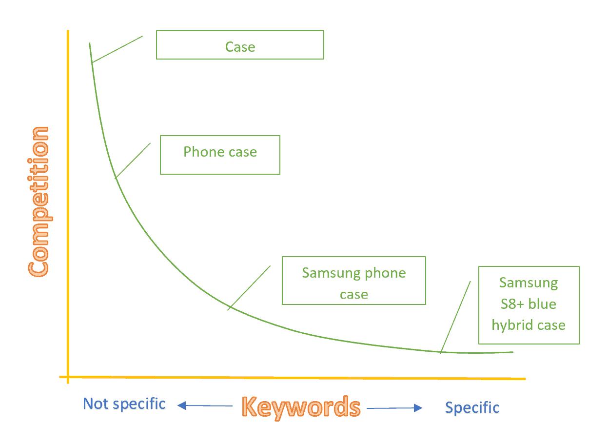 long tail/short tail keywords