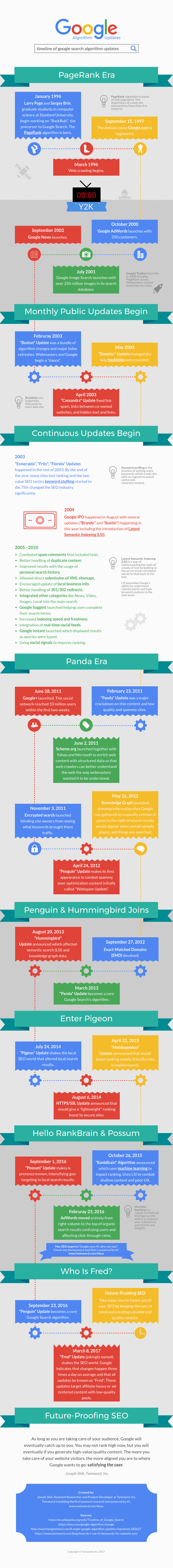 Infographic - A Timeline Of Google Search Algorithm Updates