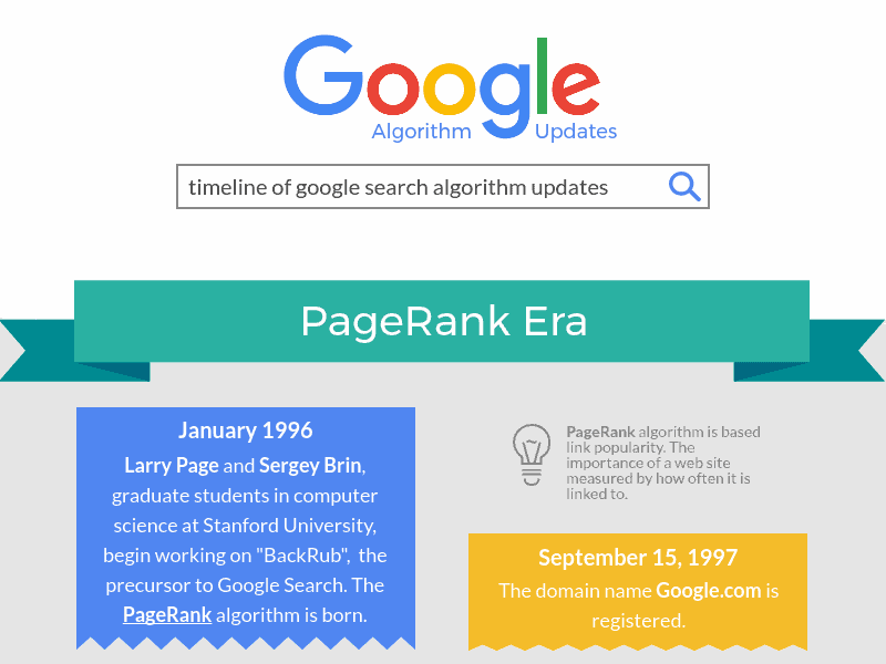 Thumbnail of Infographic - A Timeline Of Google Search Algorithm Updates
