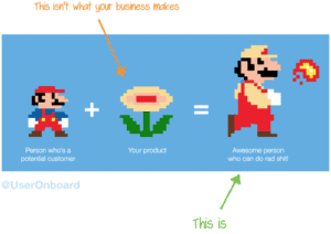 Image of Super Mario plus Flower equals bigger Super Mario. Your product doesn't just make the flower, your product makes the bigger Super Mario.