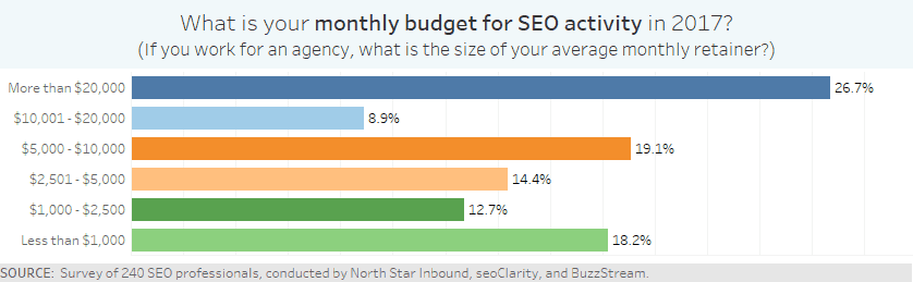 a monthly budget for SEO activity