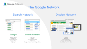 The Google Network, Search Network, Display Network