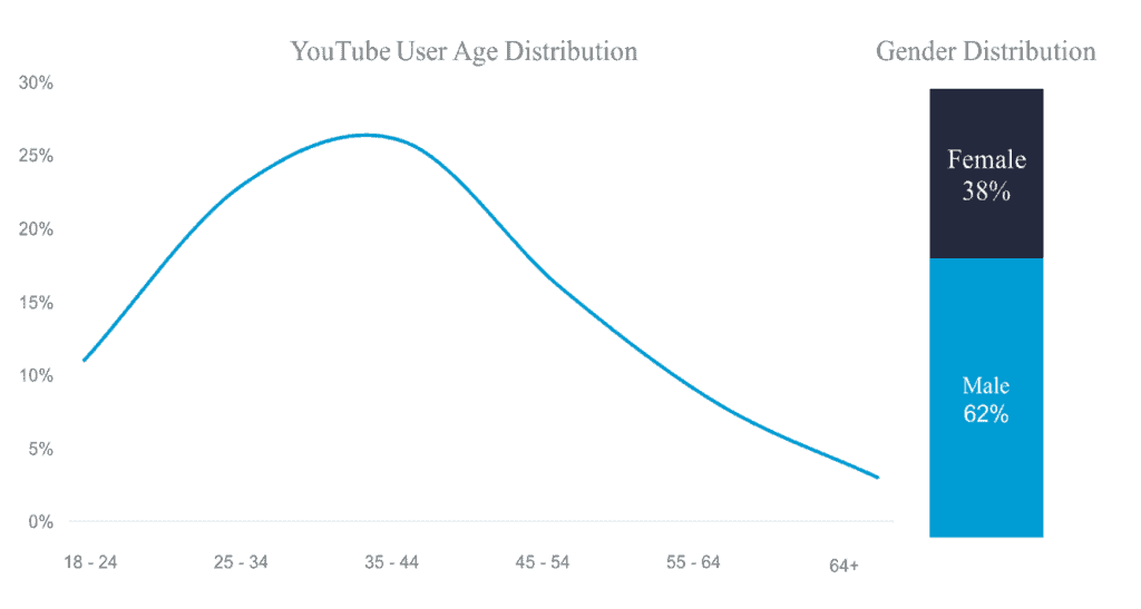 YouTube user age distribution chart along with gender distribution using blue line