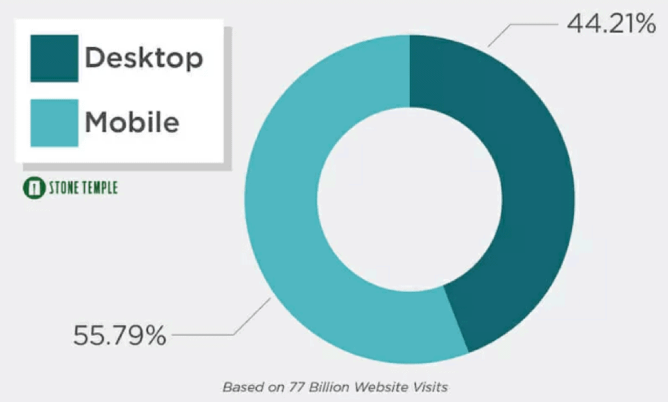 Pie chart showing the percentage of mobile VS desktop users. 55% users use mobile to search the web.
