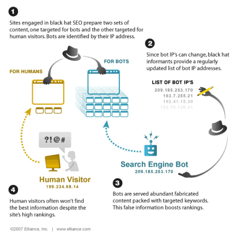 infographic showing the black hat seo technique cloaking.