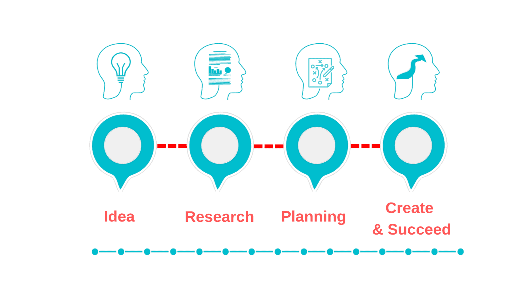 infographic showing the process of content planning.