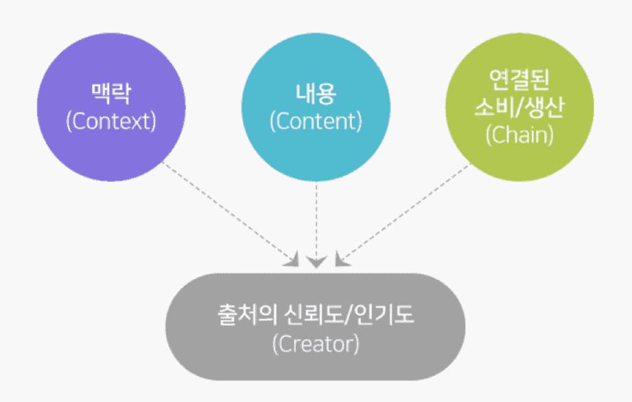 Naver C-rank algorithm