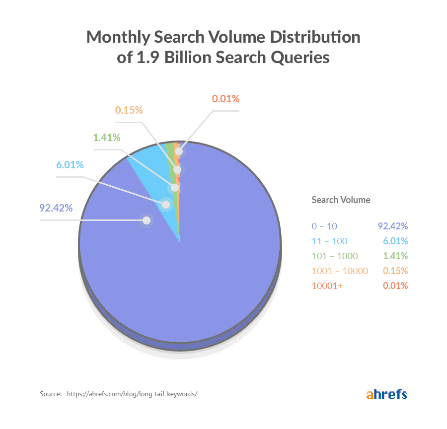 Ahrefs volume research on long tail keywords