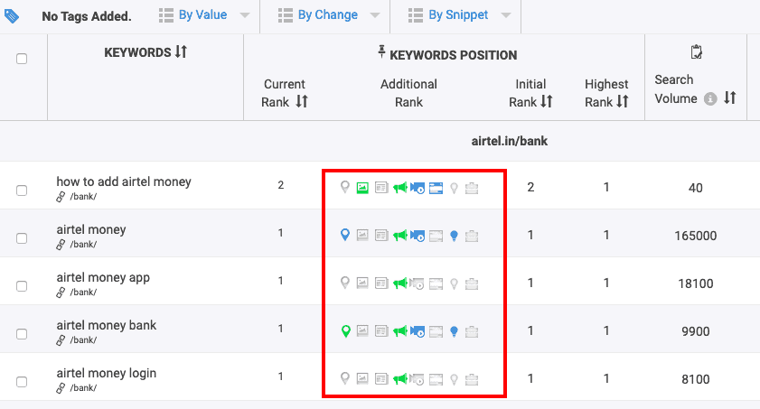 Additional rank feature show if you have featured snippet