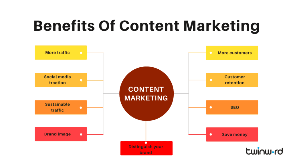 Benefits of content marketing.