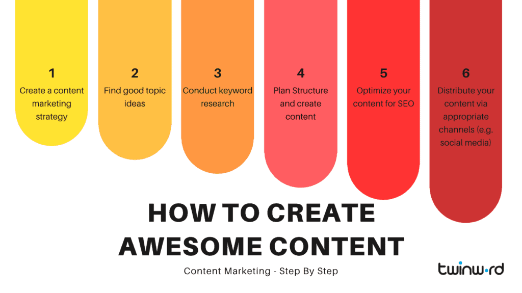 How to create amazing content for content marketing.