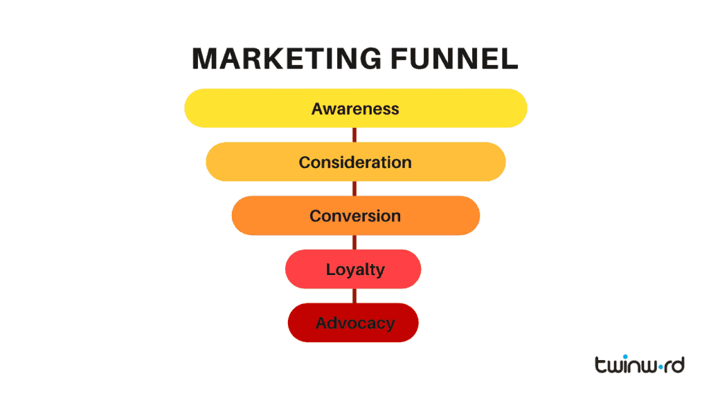 Marketing funnel chart.
