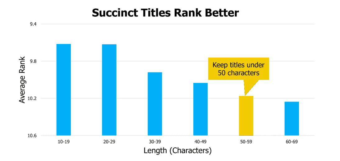 Study showing that YouTube videos with shorter titles tend to perform best