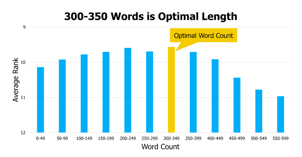 The optimal length for YouTube description is between 200-350 characters