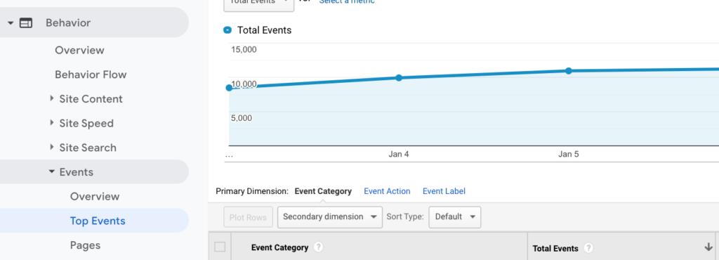 Google Analytics Events Report